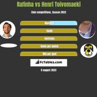 Rafinha vs Henri Toivomaeki h2h player stats