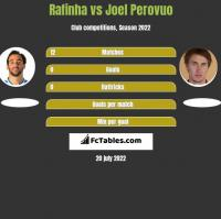 Rafinha vs Joel Perovuo h2h player stats