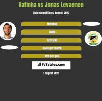 Rafinha vs Jonas Levaenen h2h player stats