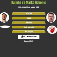 Rafinha vs Marko Gobeljic h2h player stats