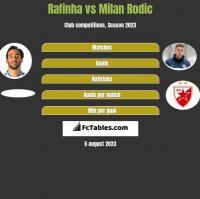 Rafinha vs Milan Rodić h2h player stats