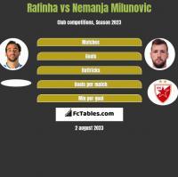 Rafinha vs Nemanja Milunović h2h player stats