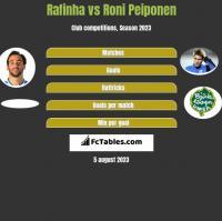 Rafinha vs Roni Peiponen h2h player stats
