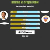 Rafinha vs Srdjan Babic h2h player stats