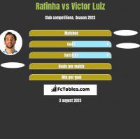 Rafinha vs Victor Luiz h2h player stats