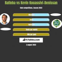 Rafinha vs Kevin Kouassivi-Benissan h2h player stats