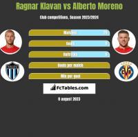 Ragnar Klavan vs Alberto Moreno h2h player stats