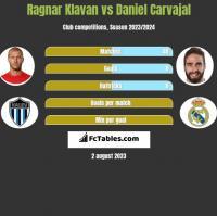 Ragnar Klavan vs Daniel Carvajal h2h player stats