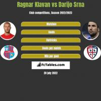 Ragnar Klavan vs Darijo Srna h2h player stats