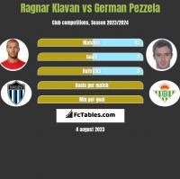 Ragnar Klavan vs German Pezzela h2h player stats