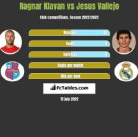 Ragnar Klavan vs Jesus Vallejo h2h player stats