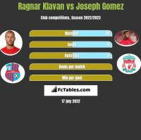 Ragnar Klavan vs Joseph Gomez h2h player stats