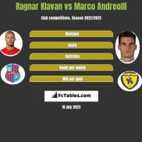 Ragnar Klavan vs Marco Andreolli h2h player stats