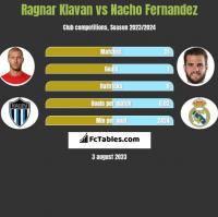 Ragnar Klavan vs Nacho Fernandez h2h player stats