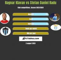 Ragnar Klavan vs Stefan Daniel Radu h2h player stats