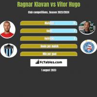 Ragnar Klavan vs Vitor Hugo h2h player stats
