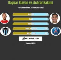 Ragnar Klavan vs Achraf Hakimi h2h player stats