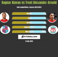 Ragnar Klavan vs Trent Alexander-Arnold h2h player stats