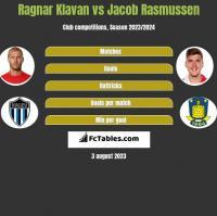 Ragnar Klavan vs Jacob Rasmussen h2h player stats