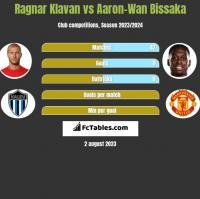 Ragnar Klavan vs Aaron-Wan Bissaka h2h player stats