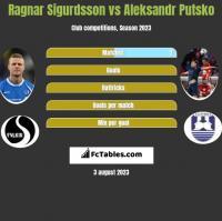 Ragnar Sigurdsson vs Aleksandr Putsko h2h player stats