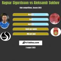 Ragnar Sigurdsson vs Aleksandr Sukhov h2h player stats