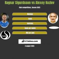 Ragnar Sigurdsson vs Aleksiej Kozłow h2h player stats