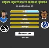 Ragnar Sigurdsson vs Andreas Bjelland h2h player stats