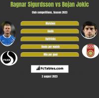 Ragnar Sigurdsson vs Bojan Jokic h2h player stats