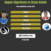 Ragnar Sigurdsson vs Bryan Oviedo h2h player stats