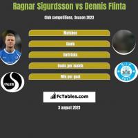 Ragnar Sigurdsson vs Dennis Flinta h2h player stats