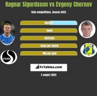 Ragnar Sigurdsson vs Evgeny Chernov h2h player stats