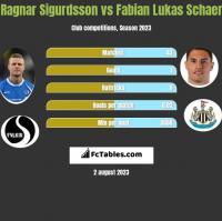 Ragnar Sigurdsson vs Fabian Lukas Schaer h2h player stats