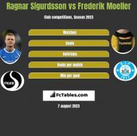 Ragnar Sigurdsson vs Frederik Moeller h2h player stats