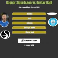 Ragnar Sigurdsson vs Gustav Dahl h2h player stats