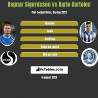 Ragnar Sigurdsson vs Karlo Bartolec h2h player stats