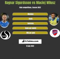 Ragnar Sigurdsson vs Maciej Wilusz h2h player stats