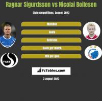 Ragnar Sigurdsson vs Nicolai Boilesen h2h player stats