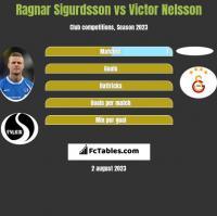 Ragnar Sigurdsson vs Victor Nelsson h2h player stats