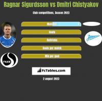 Ragnar Sigurdsson vs Dmitri Chistyakov h2h player stats