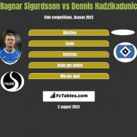 Ragnar Sigurdsson vs Dennis Hadzikadunic h2h player stats