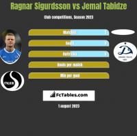 Ragnar Sigurdsson vs Jemal Tabidze h2h player stats