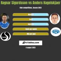 Ragnar Sigurdsson vs Anders Hagelskjaer h2h player stats