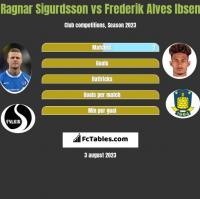 Ragnar Sigurdsson vs Frederik Alves Ibsen h2h player stats
