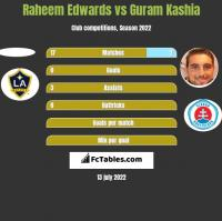 Raheem Edwards vs Guram Kaszia h2h player stats