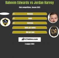 Raheem Edwards vs Jordan Harvey h2h player stats