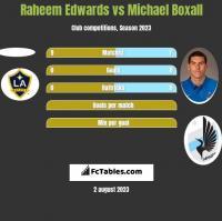 Raheem Edwards vs Michael Boxall h2h player stats
