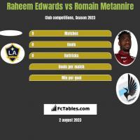 Raheem Edwards vs Romain Metannire h2h player stats