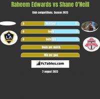 Raheem Edwards vs Shane O'Neill h2h player stats