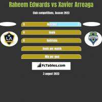 Raheem Edwards vs Xavier Arreaga h2h player stats